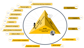 Future Skills Overview Graph